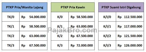 Tarif Ptkp Terbaru 2016 | ptkp 2016 ptkp 2017 ptkp 2018 tabel tarif ptkp