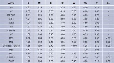 grades of metal buy alloy steel from fountainhead alloys mumbai india