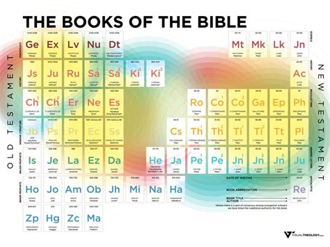printable periodic table books of the bible josh byers