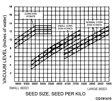 seed sizes corn seed size chart images
