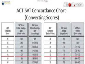 Convert act scores to sat how to convert act scores to sat video