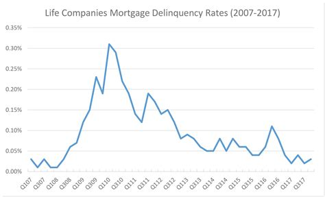 Mba Delinquency Data by Cre Multifamily Mortgages End 2017 Strong