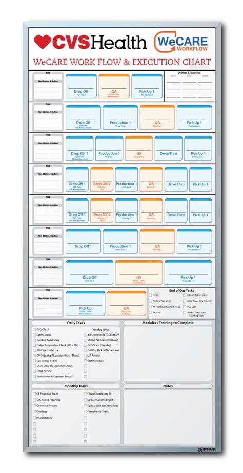 workflow board cvs health workflow execution chart erase board