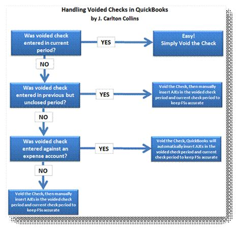 Void Check Report In Quickbooks by Voiding Checks In Quickbooks