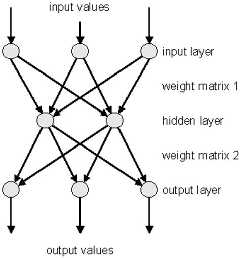 pattern classification and regression using multilayer perceptron neural networks with java neural net overview