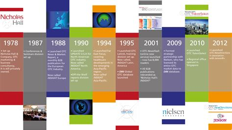 some examples of timelines to get you visualizing toward