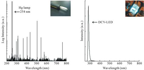 anomaly detection of light emitting diodes using the similarity based metric test anomaly detection of light emitting diodes using the similarity based metric test 28 images
