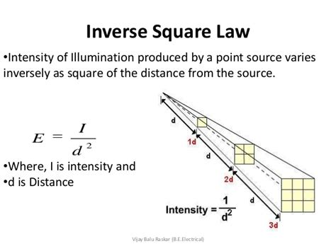 Light Intensity Equation by Laws Of Illuminations