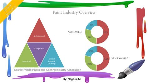 Mba Paint Industry Analysis by Asian Paints Company Industry Swot Analysis