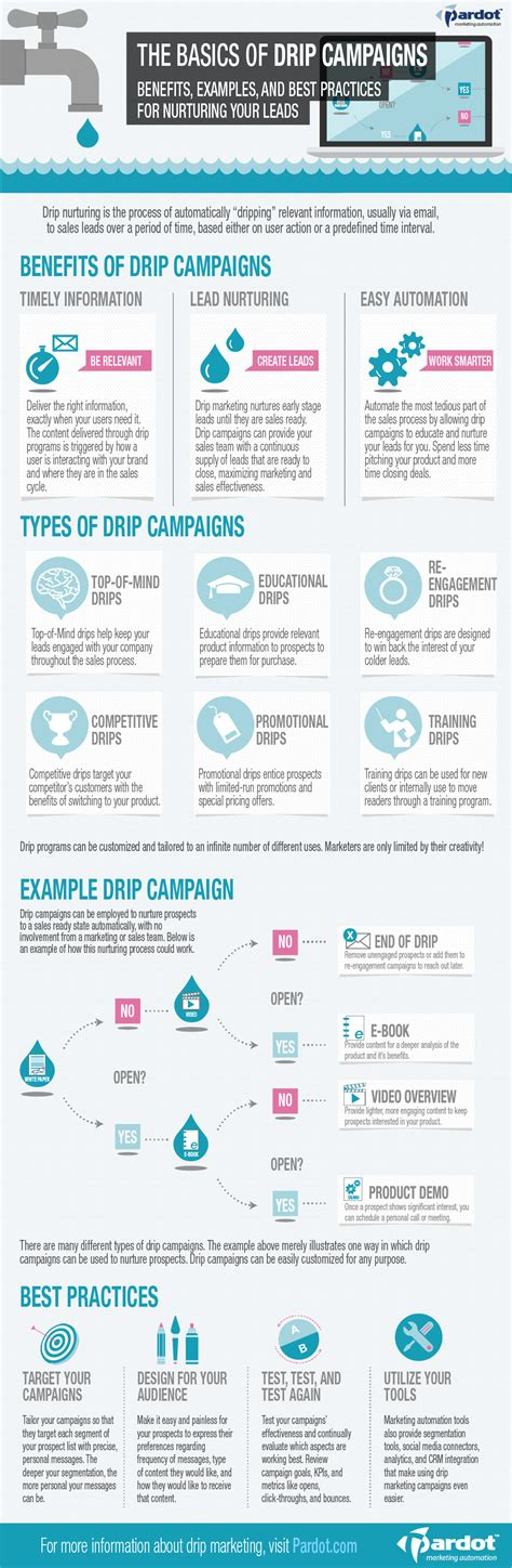 drip marketing caign template drip marketing 8 infographics that will teach you