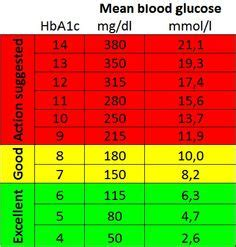 glucose challenge test results range glucose chart choosing your blood glucose meter diabetes