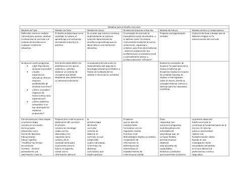El Modelo Curricular De Modelos Para El Dise 241 O Curricular