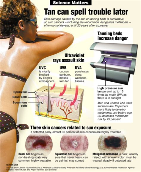 skin cancer from tanning beds hot button tanning beds and their deadly consequences