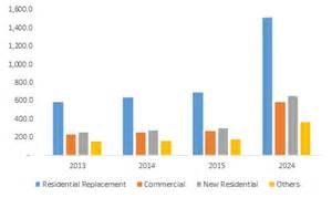 Tile App Cost Ceramic Tiles Market Size Industry Statistics Analysis