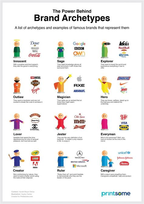 Define Exude by The Power Behind Brand Archetypes