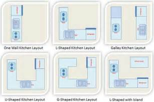 beautiful What Are The Different Types Of Kitchen Layouts #2: kitchen-layout.jpg