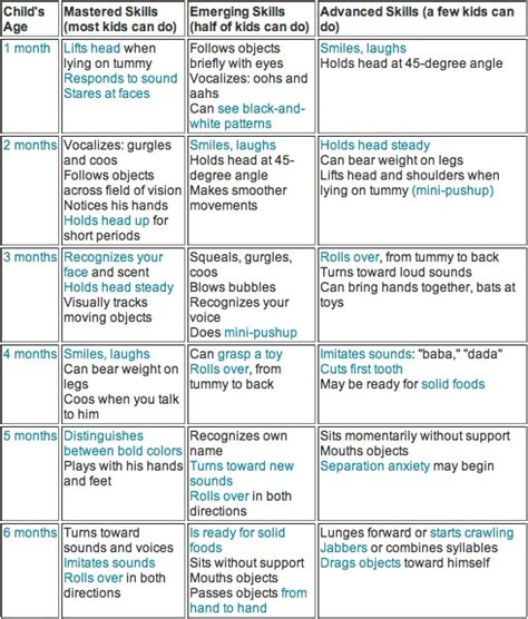 12 best images about pediatric checklist on 9 best images of 5 year milestones chart toddler