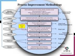 business process improvement plan template armturkbusiness org