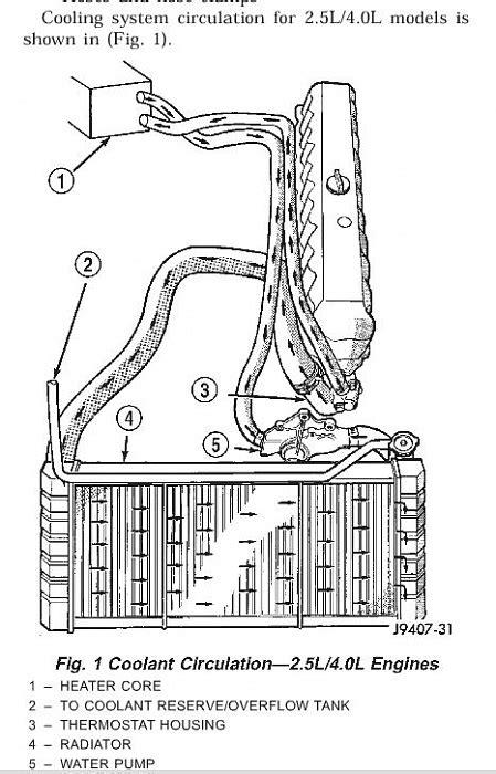 Are my heater hoses backwards? - Jeep Cherokee Forum