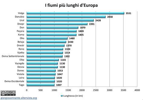 portata fiumi italiani i fiumi pi 249 lunghi d europa grafico acque interne