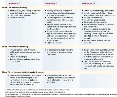 digital marketing caign planning template 12 best scenario planning images on leadership