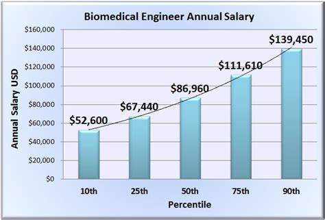 analog layout design engineer salary biomedical engineer salary wages in 50 u s states