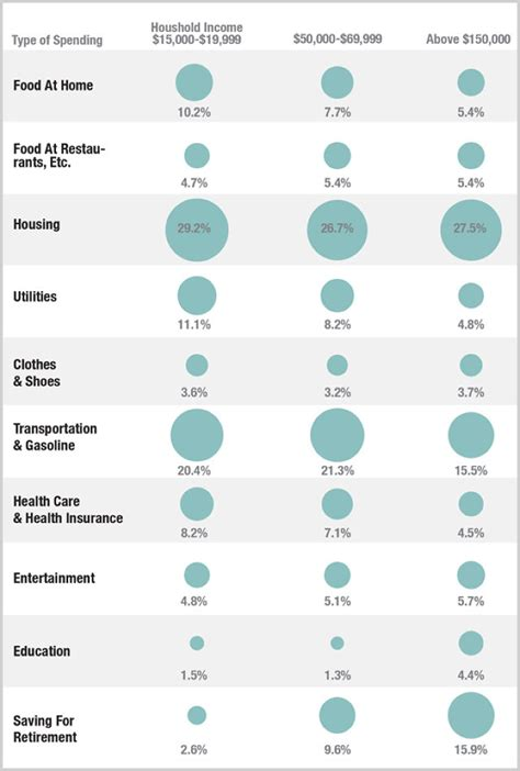 Rich Spend Money by Infographic How The Poor Spend Their Money Vs The Middle