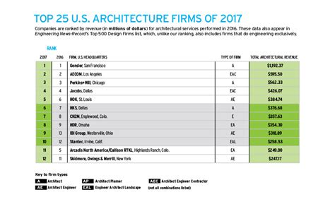top ten architecture firms top 25 us architecture firms in 2017 e architect