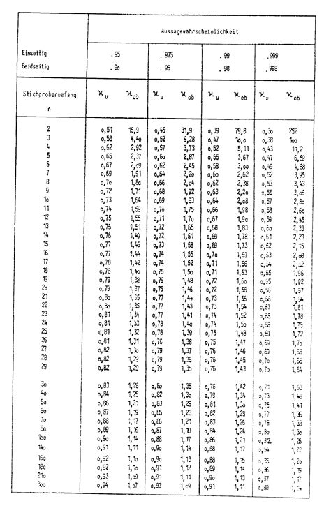 Level Of Confidence Table by Does Anybody Recognize This Obscure Confidence Table