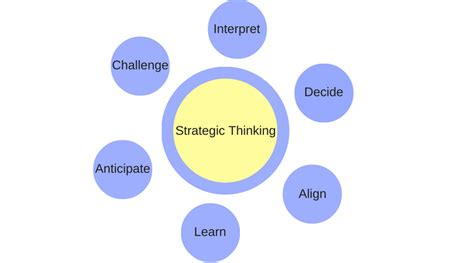 Strategic Thinking Mba Candidate by Study Mba Find Best Universities For Mba