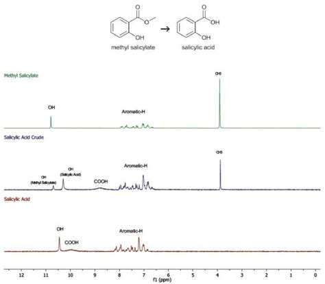 Reading Proton Nmr by Analyzing The Purity Of Aspirin Using Proton Nmr Spectroscopy