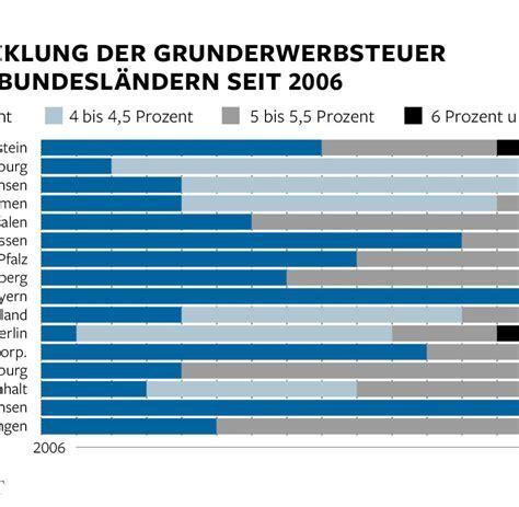 Hauskauf Deutschland by Bis 6 5 Prozent Grunderwerbsteuer Macht Hauskauf Teuer Welt