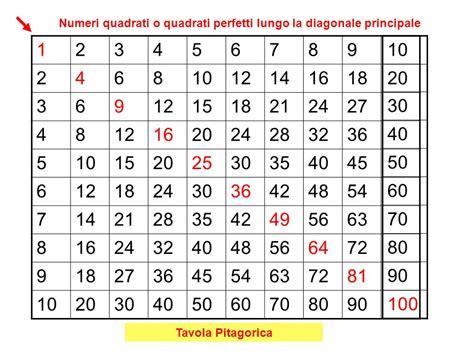 tavola pitagorica pdf you searched for pin pin tavola pitagorica da stare