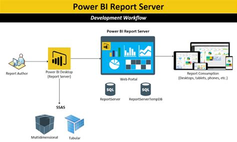 Architecture Visualization by Introducing Power Bi Report Server