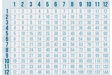 multiplication tables 1 through 12 multiplication chart 1 12 calendar template site