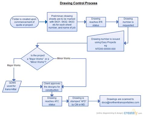 document flowcharts document process flowchart creately