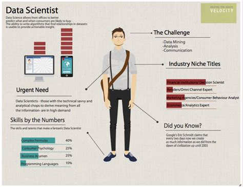How Do I Become A Data Scientist As An Mba by Data Science
