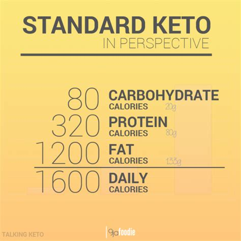 21 Day Brain Detox App by Ketogenic Diet Menu In Nigeria All Articles About