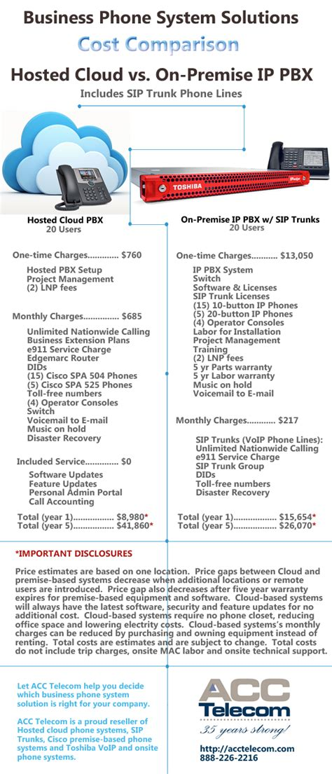Columbia Mba J Term Cost by Hosted Pbx Vs Ip Pbx Cost Comparison