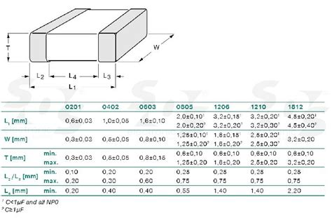 smd capacitor pad dimensions cc1206krx7r9bb474 yageo datasheet