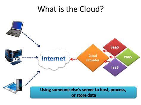 what is the meaning of architecture modern information solutions cloudcomputing defined