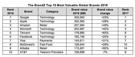 brandz tech companies top world s most valuable brands list the media