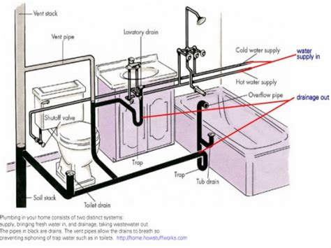 bathtub drain diagram bathroom plumbing venting bathroom drain plumbing diagram