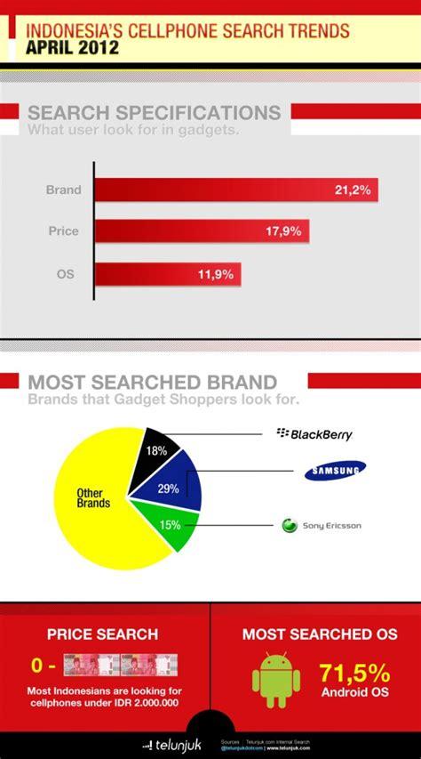 Handphone Samsung Yang Paling Mahal by Samsung Dan Blackberry Menjadi Merek Handphone Yang Paling