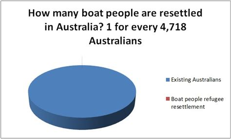 boat people facts the facts about boat people the government and media