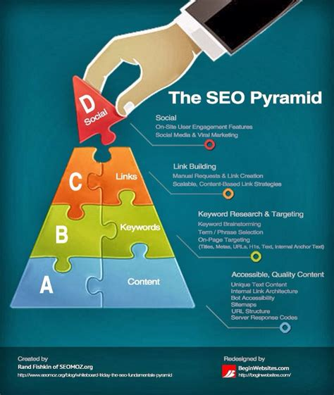 Seo Marketing Company 5 by For Business For Business