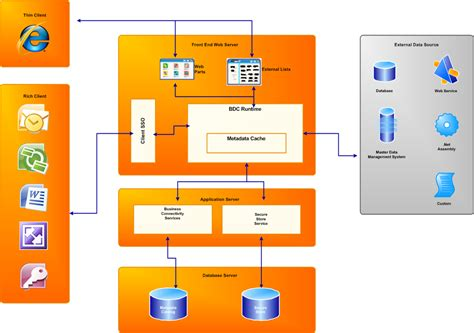 sharepoint components diagram sharepoint business connectivity services dataflow model