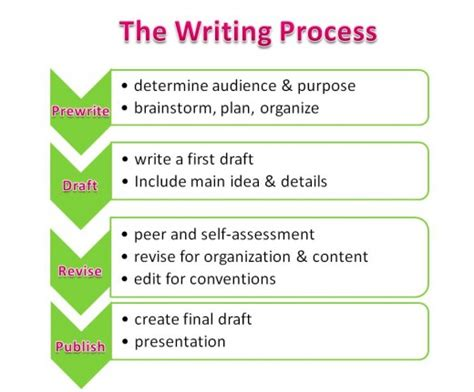 Steps For Essay Writing by Effective Strategies For Teaching Writing To Struggling Readers