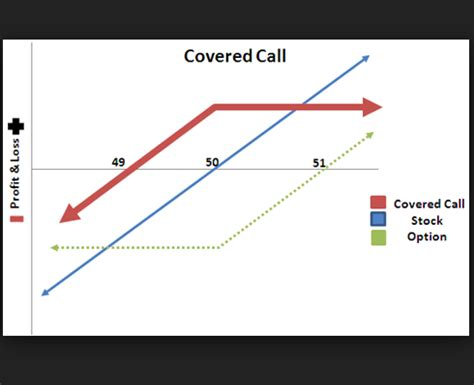 covered call diagram covered call payoff diagram best free home design