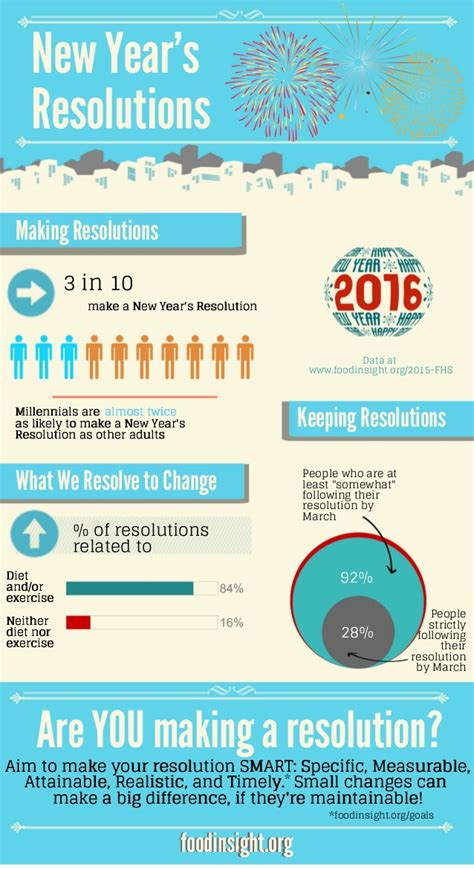 how to make your new year s resolutions stick infographic are americans actually new year s resolutions